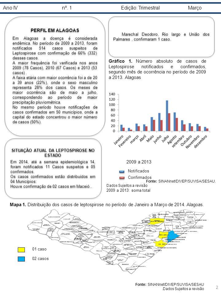 Ano IVnº.1Edição: Trimestral Março PERFIL EM ALAGOAS Em Alagoas a doença é considerada endêmica.
