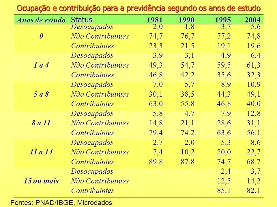 Ocupação e contribuição para a previdência segundo os anos de estudo Anos de estudo Status1981199019952004 0 Desocupados2,01,83,75,6 Não Contribuintes
