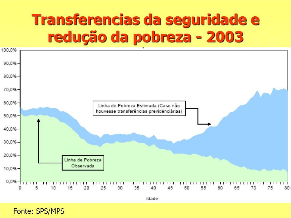 Transferencias da seguridade e redução da pobreza - 2003 Fonte: SPS/MPS