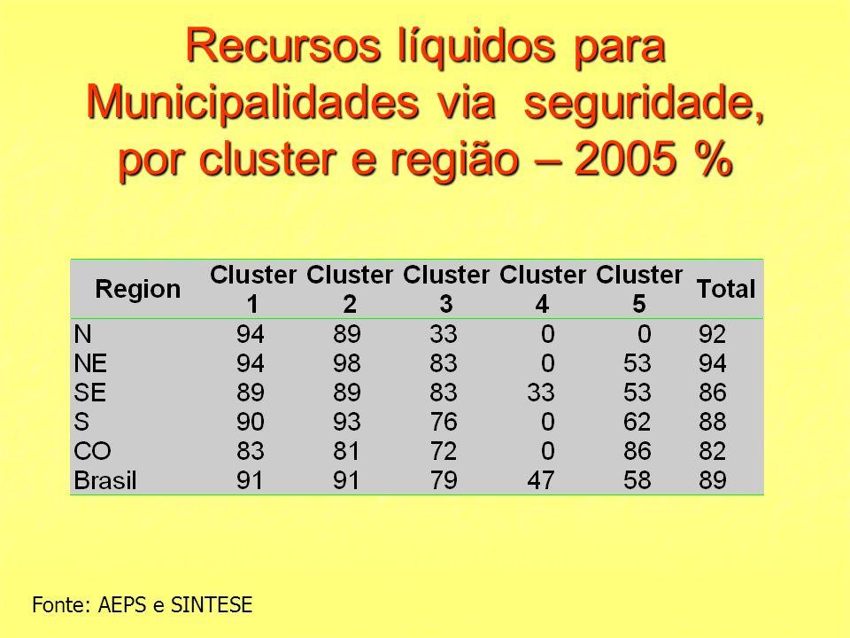 Recursos líquidos para Municipalidades via seguridade, por cluster e região – 2005 % Fonte: AEPS e SINTESE