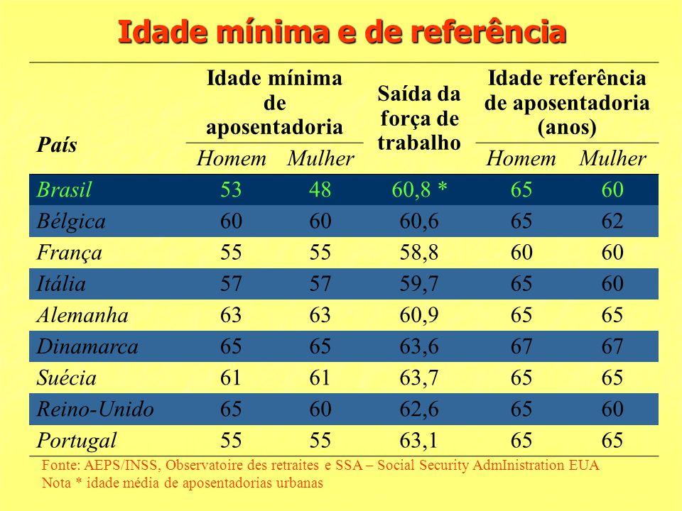 Idade mínima e de referência País Idade mínima de aposentadoria Saída da força de trabalho Idade referência de aposentadoria (anos) HomemMulherHomemMulher Brasil534860,8 *6560 Bélgica60 60,66562 França55 58,860 Itália57 59,76560 Alemanha63 60,965 Dinamarca65 63,667 Suécia61 63,765 Reino-Unido656062,66560 Portugal55 63,165 Fonte: AEPS/INSS, Observatoire des retraites e SSA – Social Security AdmInistration EUA Nota * idade média de aposentadorias urbanas