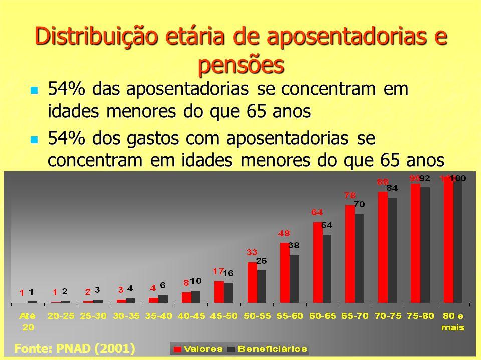 Distribuição etária de aposentadorias e pensões 54% das aposentadorias se concentram em idades menores do que 65 anos 54% das aposentadorias se concentram em idades menores do que 65 anos 54% dos gastos com aposentadorias se concentram em idades menores do que 65 anos 54% dos gastos com aposentadorias se concentram em idades menores do que 65 anos Fonte: PNAD (2001)