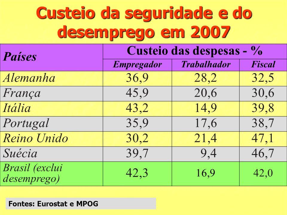Custeio da seguridade e do desemprego em 2007 Países Custeio das despesas - % EmpregadorTrabalhadorFiscal Alemanha36,928,232,5 França45,920,630,6 Itália43,214,939,8 Portugal35,917,638,7 Reino Unido30,221,447,1 Suécia39,7 9,446,7 Brasil (exclui desemprego) 42,3 16,942,0 Fontes: Eurostat e MPOG