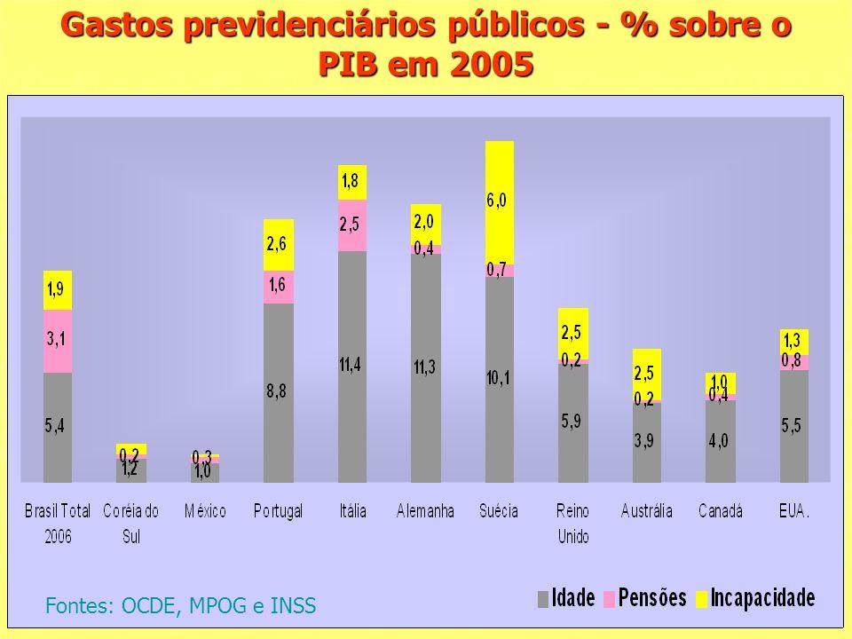 Gastos previdenciários públicos - % sobre o PIB em 2005 Fontes: OCDE, MPOG e INSS