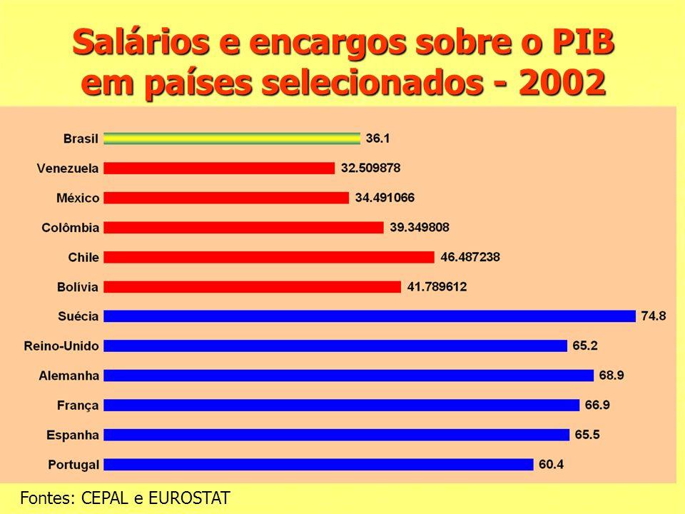Salários e encargos sobre o PIB em países selecionados - 2002 Fontes: CEPAL e EUROSTAT
