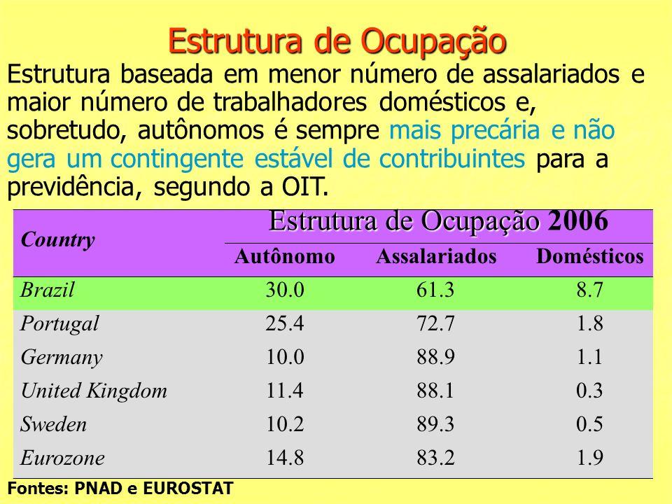 Estrutura de Ocupação Country Estrutura de Ocupação Estrutura de Ocupação 2006 AutônomoAssalariadosDomésticos Brazil30.061.38.7 Portugal25.472.71.8 Germany10.088.91.1 United Kingdom11.488.10.3 Sweden10.289.30.5 Eurozone14.883.21.9 Fontes: PNAD e EUROSTAT Estrutura baseada em menor número de assalariados e maior número de trabalhadores domésticos e, sobretudo, autônomos é sempre mais precária e não gera um contingente estável de contribuintes para a previdência, segundo a OIT.