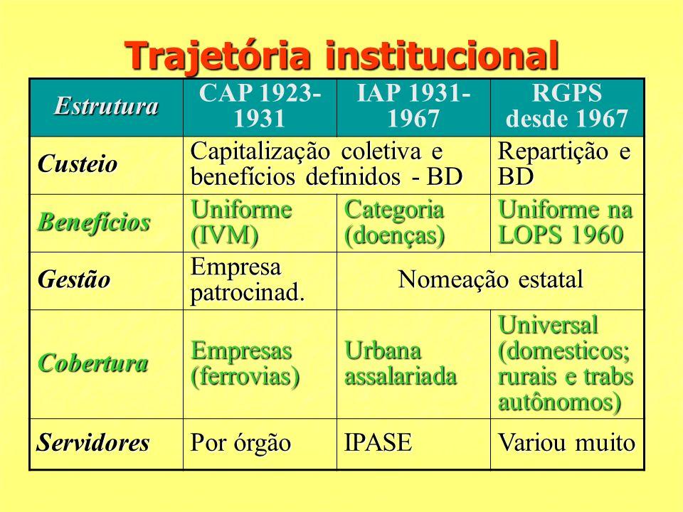 Trajetória institucional Estrutura CAP 1923- 1931 IAP 1931- 1967 RGPS desde 1967 Custeio Capitalização coletiva e benefícios definidos - BD Repartição e BD Benefícios Uniforme (IVM) Categoria (doenças) Uniforme na LOPS 1960 Gestão Empresa patrocinad.