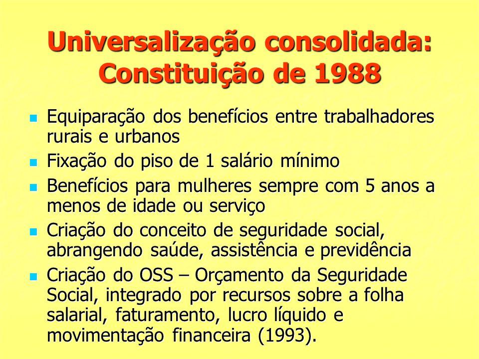 Universalização consolidada: Constituição de 1988 Equiparação dos benefícios entre trabalhadores rurais e urbanos Equiparação dos benefícios entre tra
