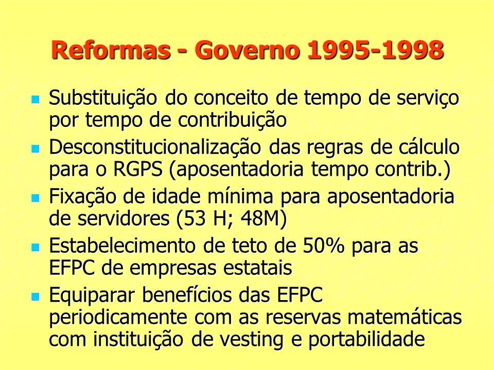 Reformas - Governo 1995-1998 Substituição do conceito de tempo de serviço por tempo de contribuição Substituição do conceito de tempo de serviço por tempo de contribuição Desconstitucionalização das regras de cálculo para o RGPS (aposentadoria tempo contrib.) Desconstitucionalização das regras de cálculo para o RGPS (aposentadoria tempo contrib.) Fixação de idade mínima para aposentadoria de servidores (53 H; 48M) Fixação de idade mínima para aposentadoria de servidores (53 H; 48M) Estabelecimento de teto de 50% para as EFPC de empresas estatais Estabelecimento de teto de 50% para as EFPC de empresas estatais Equiparar benefícios das EFPC periodicamente com as reservas matemáticas com instituição de vesting e portabilidade Equiparar benefícios das EFPC periodicamente com as reservas matemáticas com instituição de vesting e portabilidade