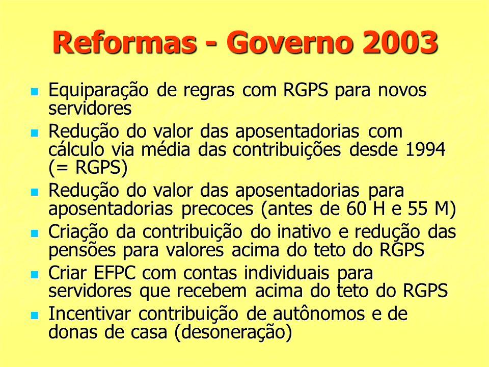 Reformas - Governo 2003 Equiparação de regras com RGPS para novos servidores Equiparação de regras com RGPS para novos servidores Redução do valor das aposentadorias com cálculo via média das contribuições desde 1994 (= RGPS) Redução do valor das aposentadorias com cálculo via média das contribuições desde 1994 (= RGPS) Redução do valor das aposentadorias para aposentadorias precoces (antes de 60 H e 55 M) Redução do valor das aposentadorias para aposentadorias precoces (antes de 60 H e 55 M) Criação da contribuição do inativo e redução das pensões para valores acima do teto do RGPS Criação da contribuição do inativo e redução das pensões para valores acima do teto do RGPS Criar EFPC com contas individuais para servidores que recebem acima do teto do RGPS Criar EFPC com contas individuais para servidores que recebem acima do teto do RGPS Incentivar contribuição de autônomos e de donas de casa (desoneração) Incentivar contribuição de autônomos e de donas de casa (desoneração)