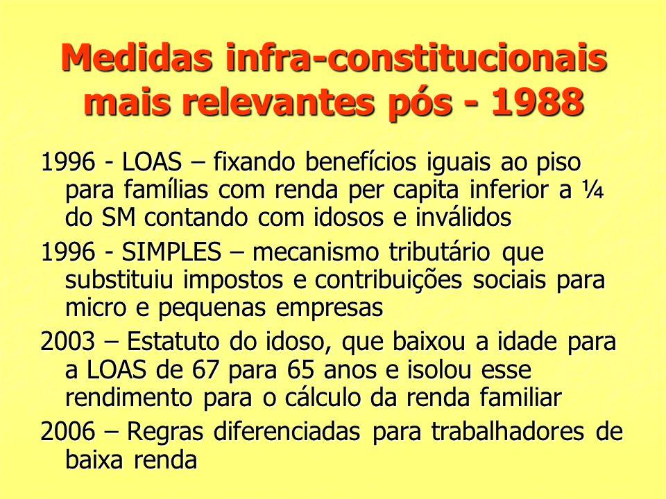 Medidas infra-constitucionais mais relevantes pós - 1988 1996 - LOAS – fixando benefícios iguais ao piso para famílias com renda per capita inferior a