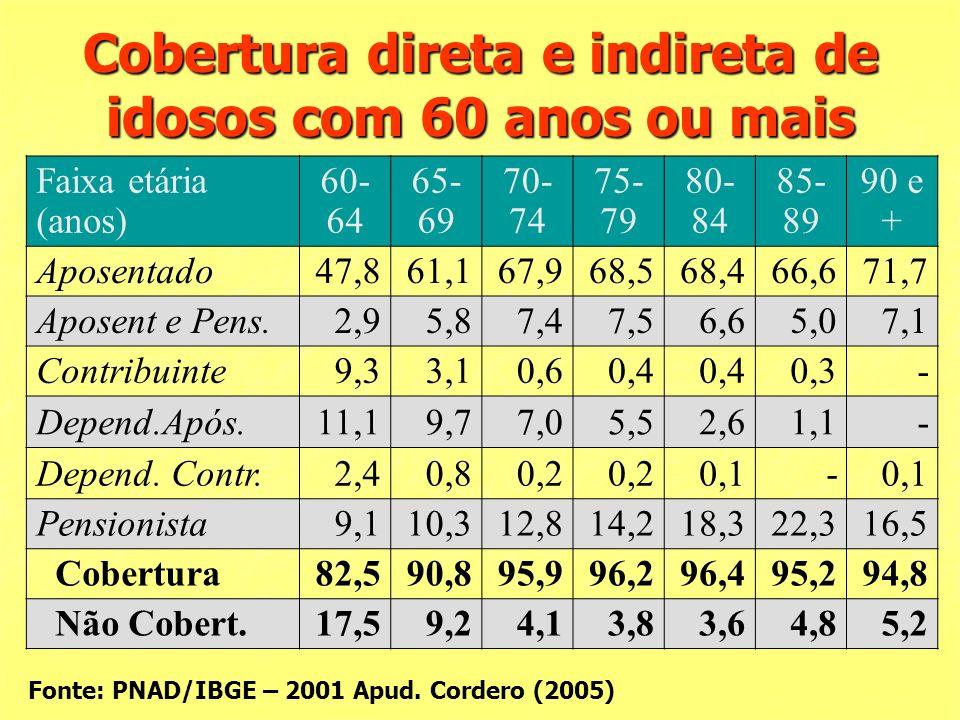 Cobertura direta e indireta de idosos com 60 anos ou mais Faixa etária (anos) 60- 64 65- 69 70- 74 75- 79 80- 84 85- 89 90 e + Aposentado47,861,167,968,568,466,671,7 Aposent e Pens.2,95,87,47,56,65,07,1 Contribuinte9,33,10,60,4 0,3- Depend.Após.11,19,77,05,52,61,1- Depend.