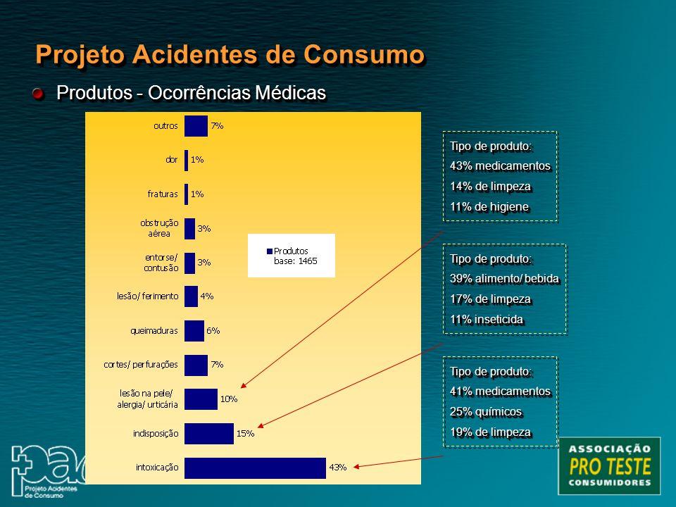 Tipo de produto: 39% alimento/ bebida 17% de limpeza 11% inseticida Tipo de produto: 39% alimento/ bebida 17% de limpeza 11% inseticida Tipo de produt