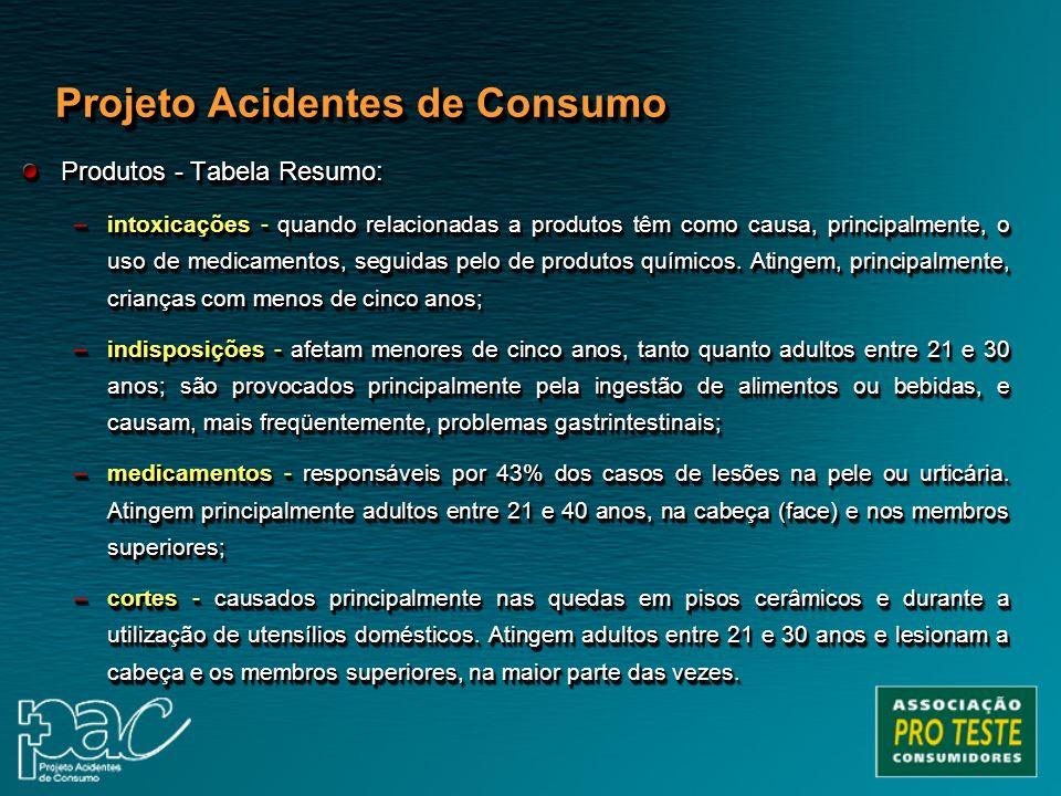 Produtos - Tabela Resumo: –intoxicações - quando relacionadas a produtos têm como causa, principalmente, o uso de medicamentos, seguidas pelo de produ