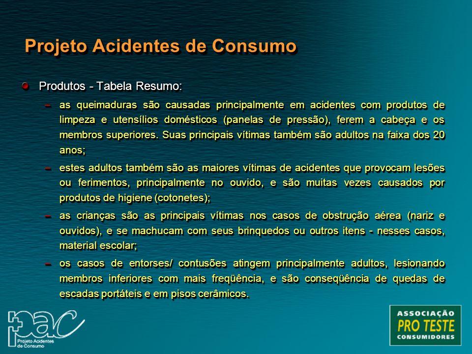 Produtos - Tabela Resumo: –as queimaduras são causadas principalmente em acidentes com produtos de limpeza e utensílios domésticos (panelas de pressão