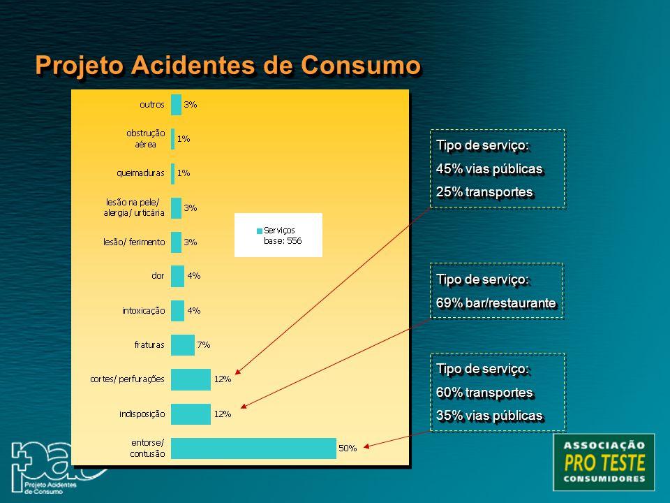 Projeto Acidentes de Consumo Tipo de serviço: 69% bar/restaurante Tipo de serviço: 69% bar/restaurante Tipo de serviço: 60% transportes 35% vias públi