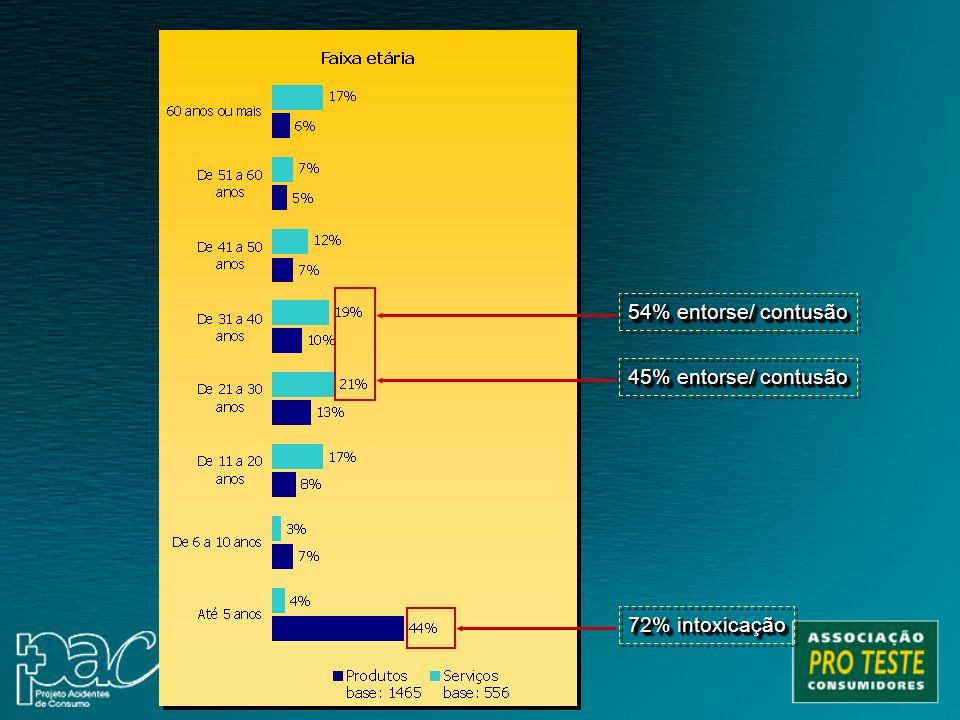 72% intoxicação 45% entorse/ contusão 54% entorse/ contusão