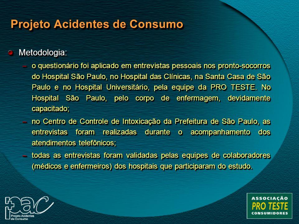 Metodologia –Público-alvo: vítimas de acidentes de consumo atendidas nos hospitais parceiros.