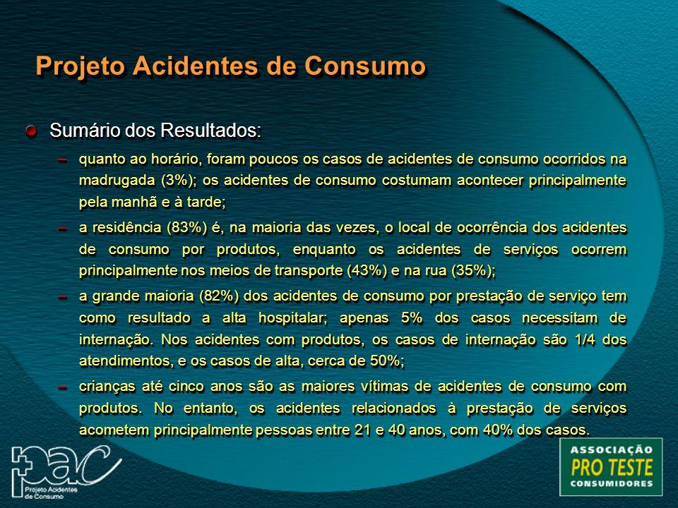 Sumário dos Resultados: –quanto ao horário, foram poucos os casos de acidentes de consumo ocorridos na madrugada (3%); os acidentes de consumo costuma