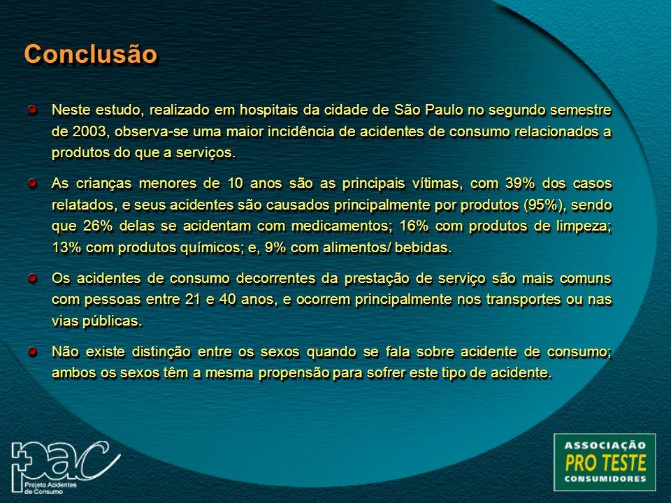 ConclusãoConclusão Neste estudo, realizado em hospitais da cidade de São Paulo no segundo semestre de 2003, observa-se uma maior incidência de acident