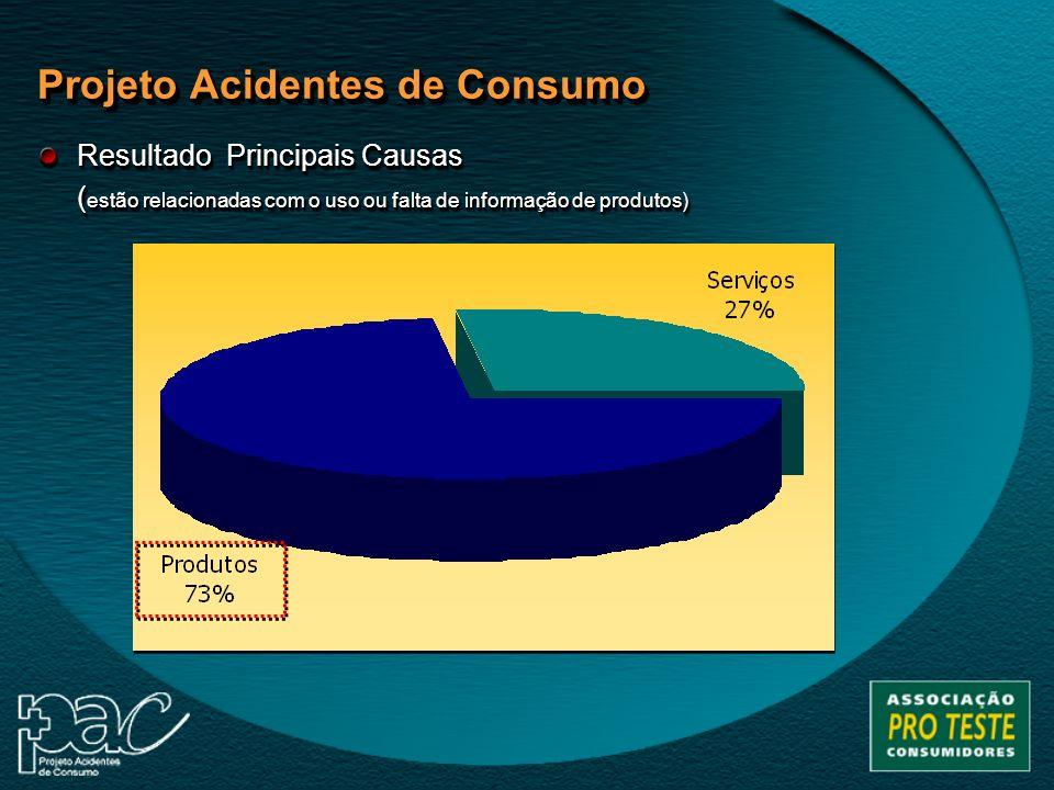 Sumário dos Resultados: –a grande maioria (73%) dos acidentes de consumo da pesquisa aconteceu em função da utilização de produtos, e cerca de 27% dos casos relatados estão relacionados à prestação de serviços; – medicamentos são as principais causas de acidentes (26%) por produtos, seguidos por produtos de limpeza (16%) e produtos químicos (13%).