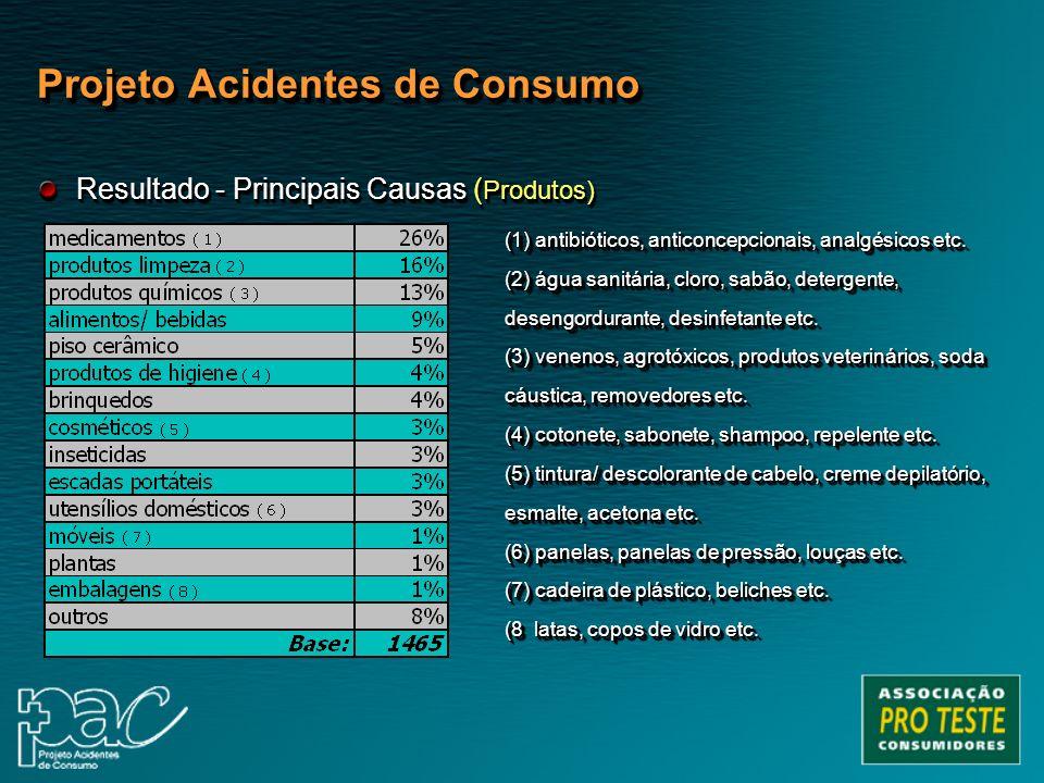 (1) antibióticos, anticoncepcionais, analgésicos etc. (2) água sanitária, cloro, sabão, detergente, desengordurante, desinfetante etc. (3) venenos, ag