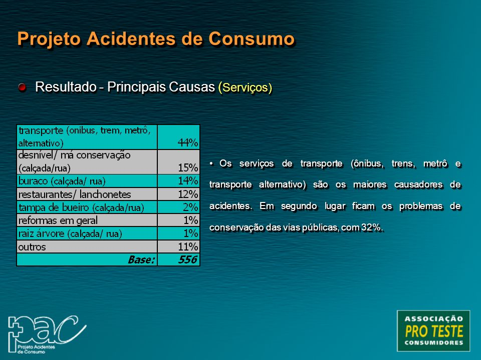Projeto Acidentes de Consumo Os serviços de transporte (ônibus, trens, metrô e transporte alternativo) são os maiores causadores de acidentes. Em segu