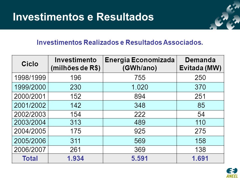Investimentos Realizados e Resultados Associados. Ciclo Investimento (milhões de R$) Energia Economizada (GWh/ano) Demanda Evitada (MW) 1998/199919675