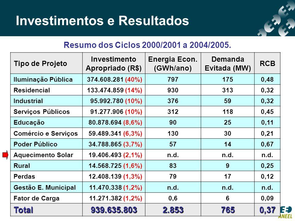 Projetos Específicos de Aquecimento Solar (Ciclo 2006/2007) Substituição de Chuveiros Elétricos *Por chuveiro substituído; **Inclui recuperador de calor.