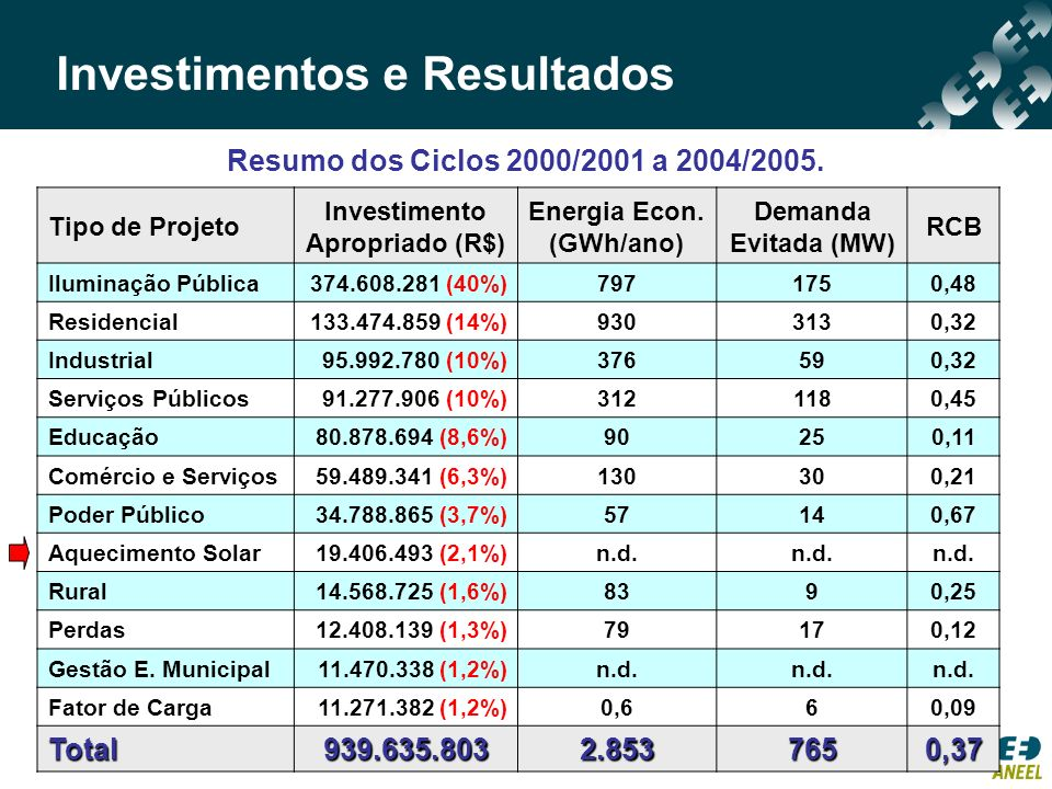 Resumo dos Ciclos 2000/2001 a 2004/2005. Investimentos e Resultados Tipo de Projeto Investimento Apropriado (R$) Energia Econ. (GWh/ano) Demanda Evita