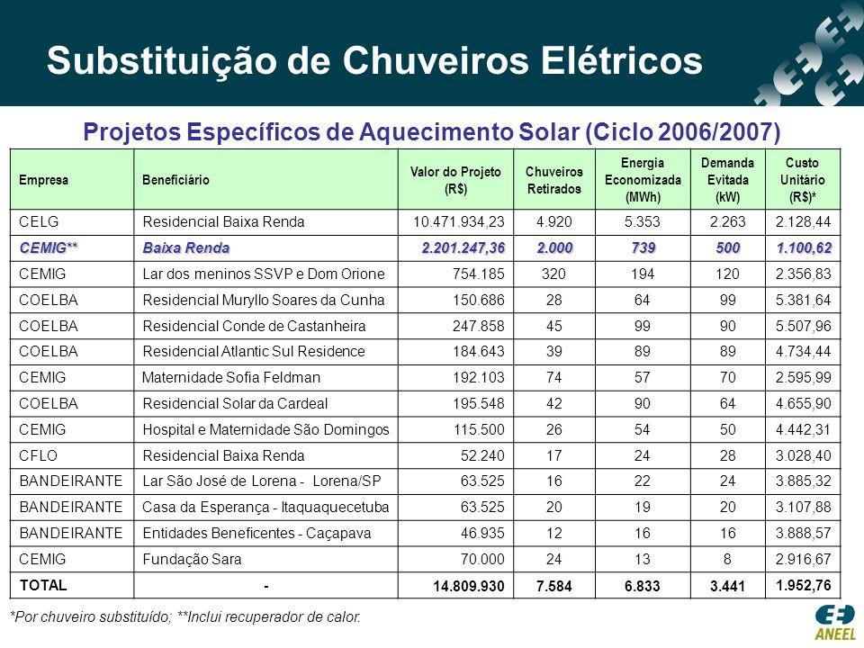 Ações Vinculadas a Outros Projetos (Ciclo 2006/2007) Substituição de Chuveiros Elétricos EmpresaBeneficiário Investimento (R$) Chuveiros Retirados Metas de EE (MWh/ano) Demanda Evitada (kW) CELESCBaixa Renda13.541.421,581.28514.6043.494 CEMIG Baixa Renda 250.000,001.0005481.200 CPFLBaixa Renda9.564.485,9552828.6899.872 BANDEIRANTEBaixa Renda1.750.088,44440690829 BANDEIRANTEBaixa Renda2.183.425,00410654779 BANDEIRANTEBaixa Renda613.636,92168271321 SANTA CRUZBaixa Renda506.675,39110927457 BANDEIRANTEBaixa Renda291.695,0480129153 CEMIGBaixa Renda92.152,00503224 CEMIGBaixa Renda13.378.943,565014.9097.763 CPFLPoder Público488.100,1635693158 SANTA CRUZPoder Público75.000,00321646 ELETROPAULOPoder Público128.310,00329917 SANTA CRUZPoder Público99.782,61304144 CELGPoder Público1.052.730,9026602312 LIGHTPoder Público278.550,00208371 DME - PCPoder Público100.524,7846137 TOTAL-44.395.522,334.30063.04925.579