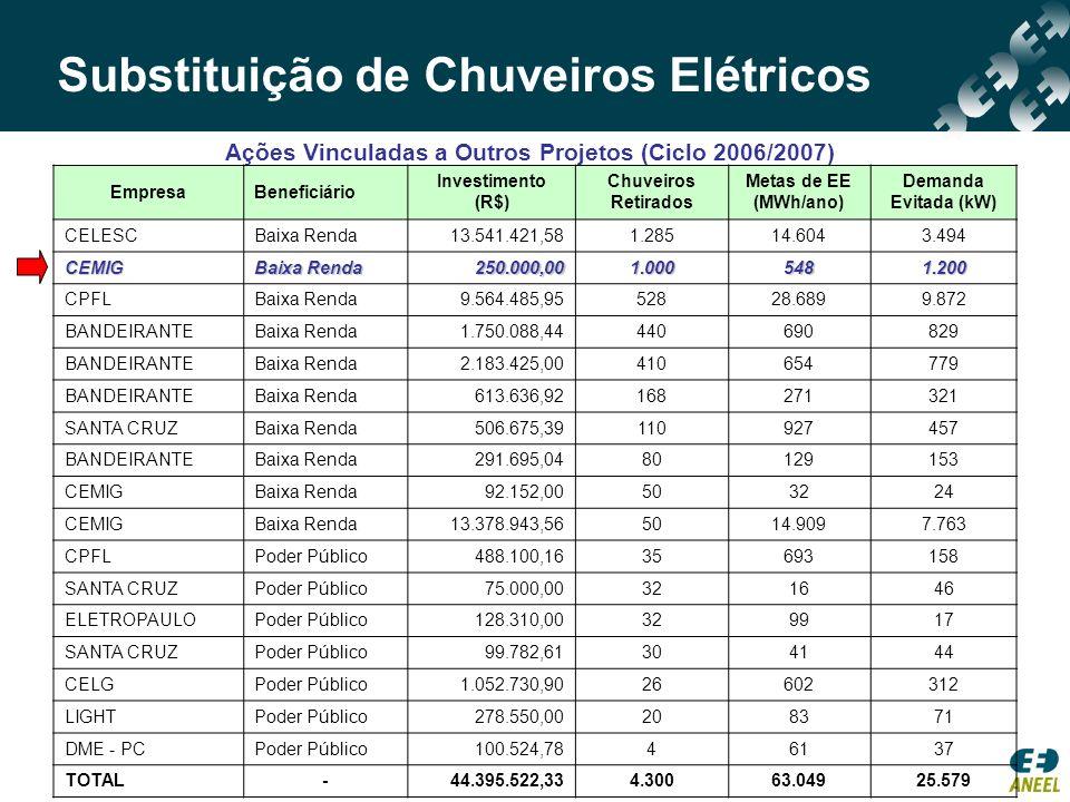 Ações Vinculadas a Outros Projetos (Ciclo 2006/2007) Substituição de Chuveiros Elétricos EmpresaBeneficiário Investimento (R$) Chuveiros Retirados Met