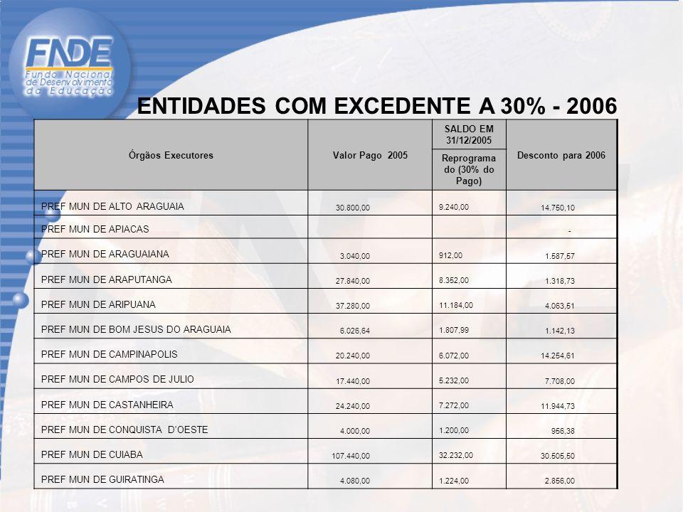 ENTIDADES COM EXCEDENTE A 30% - 2006 Órgãos ExecutoresValor Pago 2005 SALDO EM 31/12/2005 Desconto para 2006 Reprograma do (30% do Pago) PREF MUN DE ALTO ARAGUAIA 30.800,00 9.240,00 14.750,10 PREF MUN DE APIACAS - PREF MUN DE ARAGUAIANA 3.040,00 912,00 1.587,57 PREF MUN DE ARAPUTANGA 27.840,00 8.352,00 1.318,73 PREF MUN DE ARIPUANA 37.280,00 11.184,00 4.063,51 PREF MUN DE BOM JESUS DO ARAGUAIA 6.026,64 1.807,99 1.142,13 PREF MUN DE CAMPINAPOLIS 20.240,00 6.072,00 14.254,61 PREF MUN DE CAMPOS DE JULIO 17.440,00 5.232,00 7.708,00 PREF MUN DE CASTANHEIRA 24.240,00 7.272,00 11.944,73 PREF MUN DE CONQUISTA D OESTE 4.000,00 1.200,00 956,38 PREF MUN DE CUIABA 107.440,00 32.232,00 30.505,50 PREF MUN DE GUIRATINGA 4.080,00 1.224,00 2.856,00