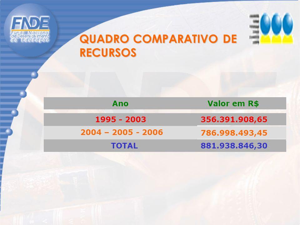 QUADRO COMPARATIVO DE RECURSOS TOTAL Valor em R$Ano 356.391.908,651995 - 2003 786.998.493,45 2004 – 2005 - 2006 881.938.846,30