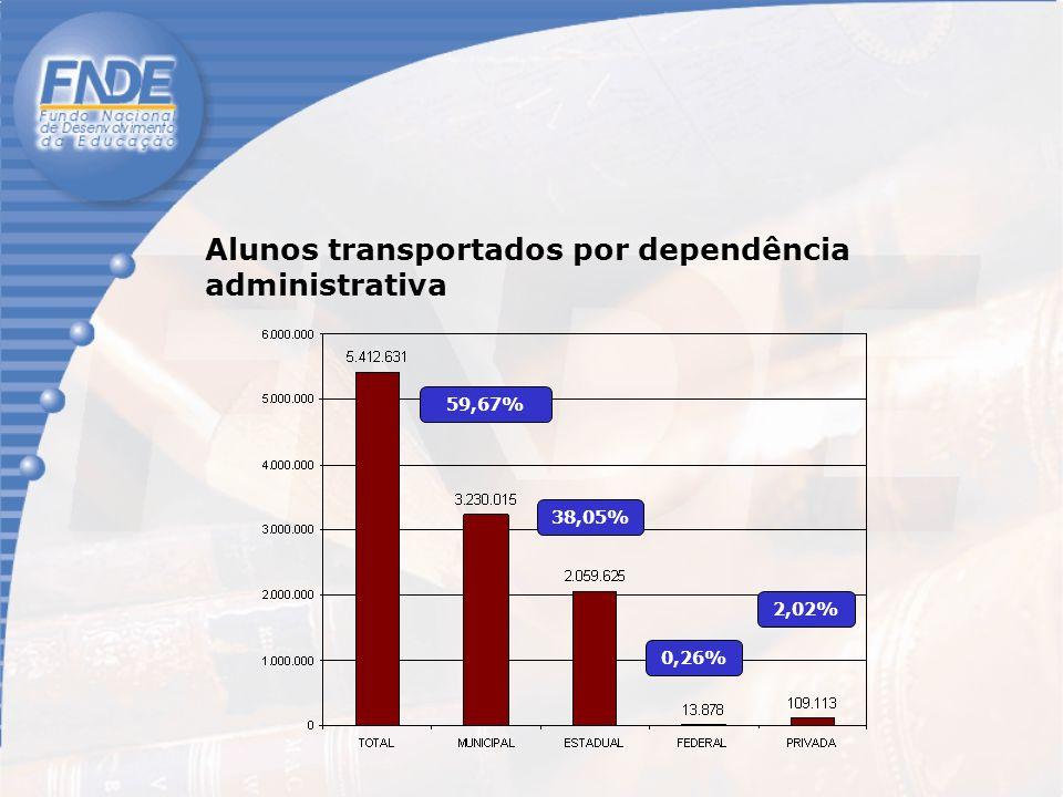 59,67% 38,05% 0,26% 2,02% Alunos transportados por dependência administrativa