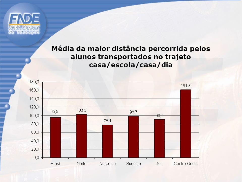 Média da maior distância percorrida pelos alunos transportados no trajeto casa/escola/casa/dia