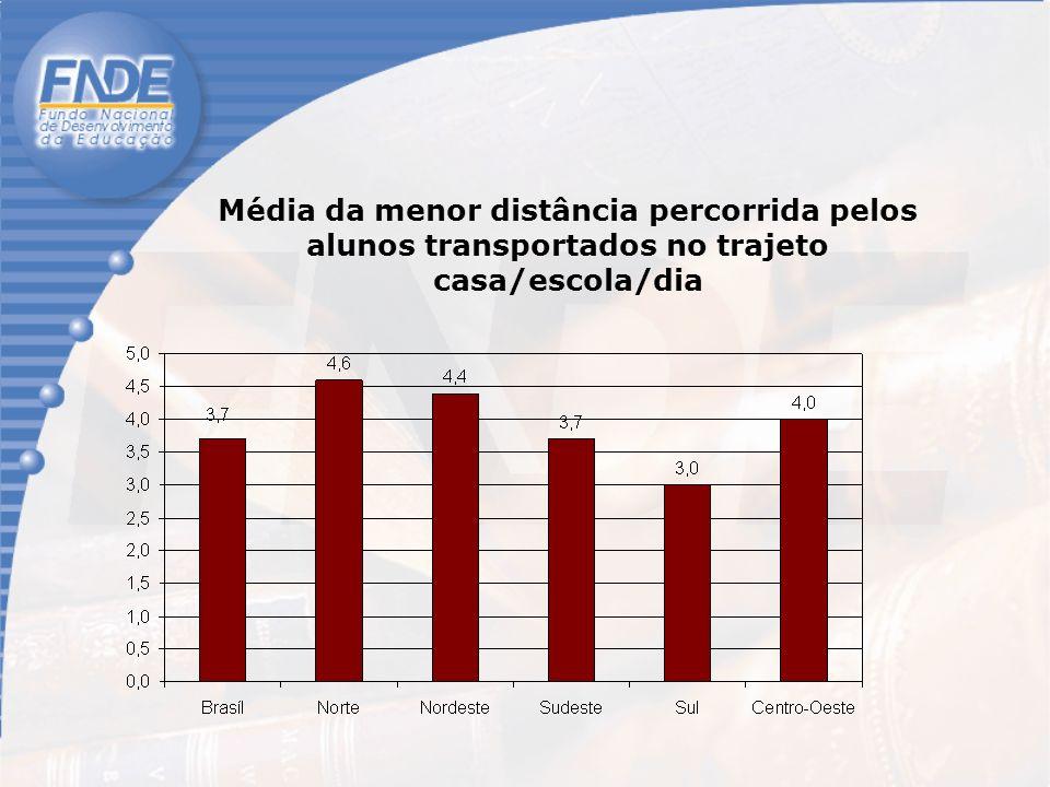 Média da menor distância percorrida pelos alunos transportados no trajeto casa/escola/dia