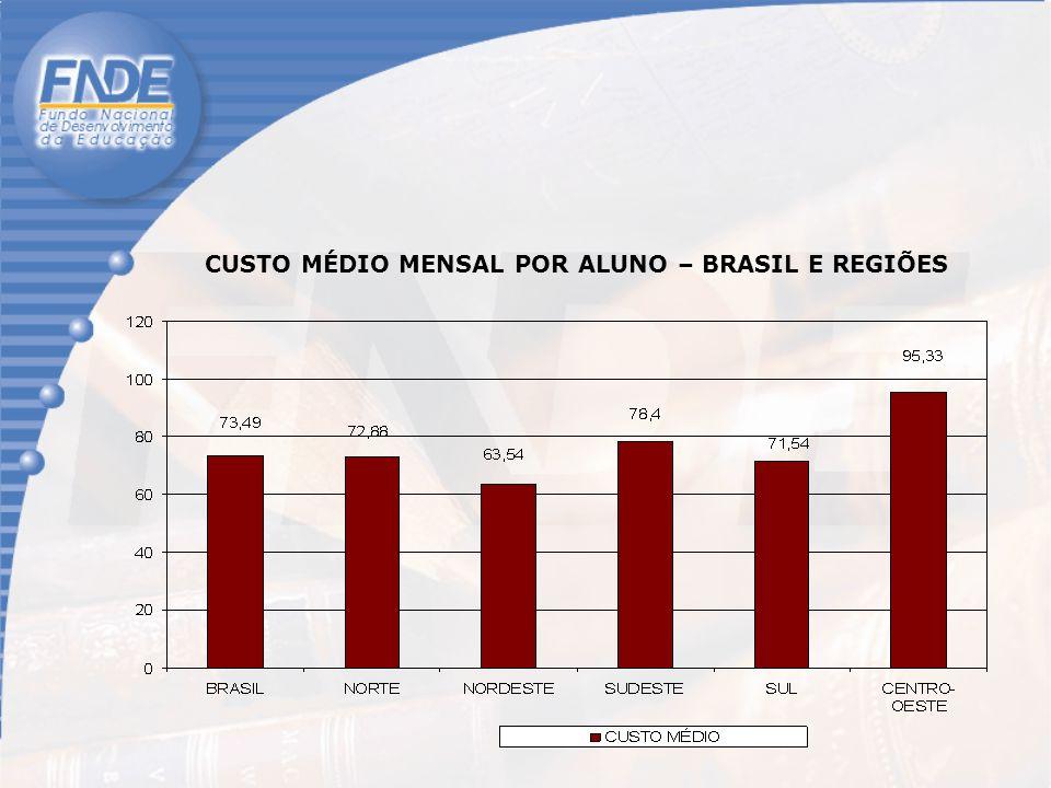 CUSTO MÉDIO MENSAL POR ALUNO – BRASIL E REGIÕES