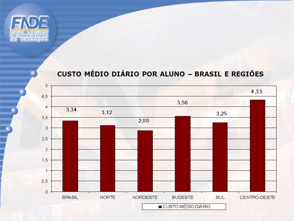 CUSTO MÉDIO DIÁRIO POR ALUNO – BRASIL E REGIÕES