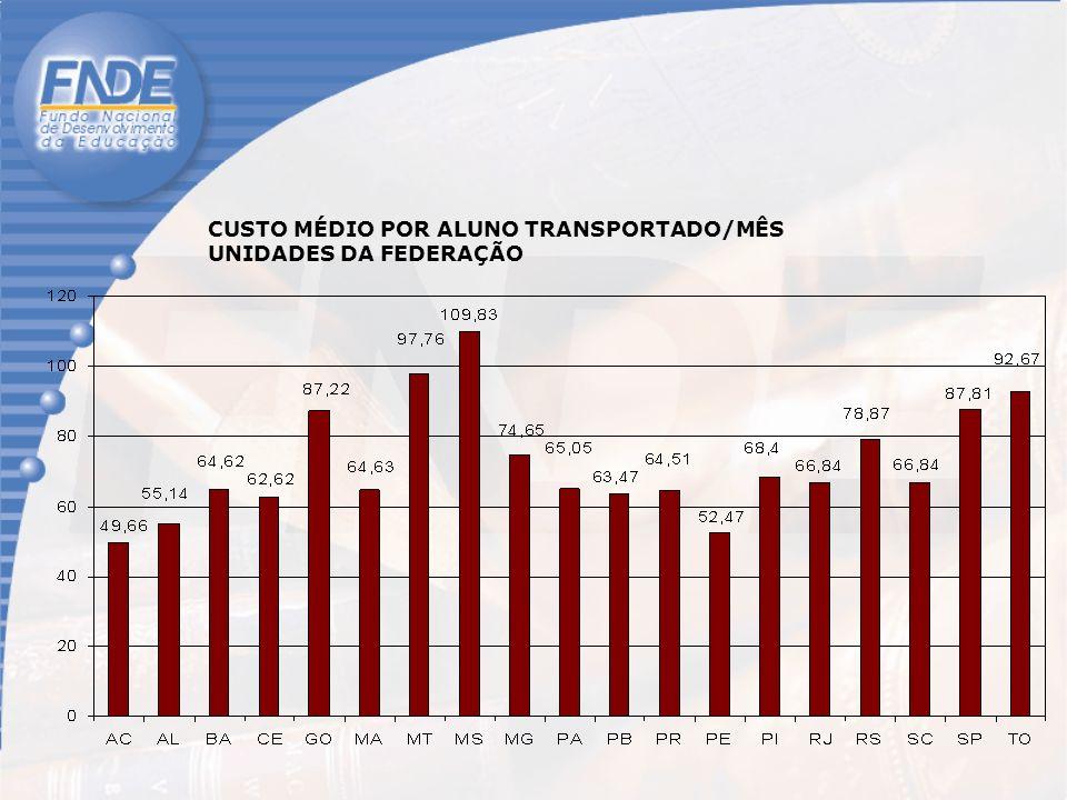 CUSTO MÉDIO POR ALUNO TRANSPORTADO/MÊS UNIDADES DA FEDERAÇÃO