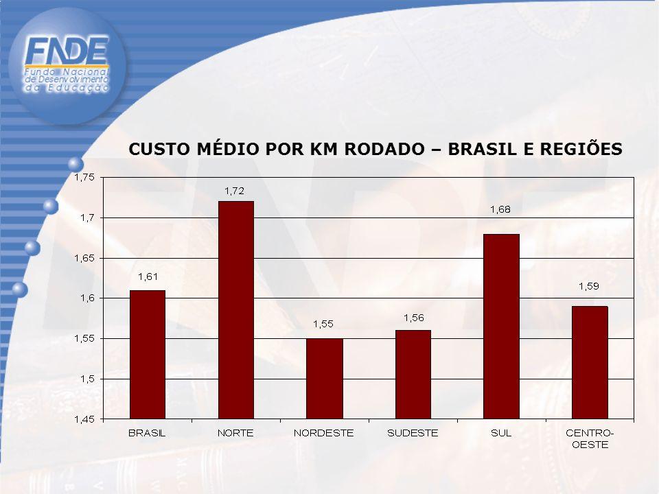 CUSTO MÉDIO POR KM RODADO – BRASIL E REGIÕES