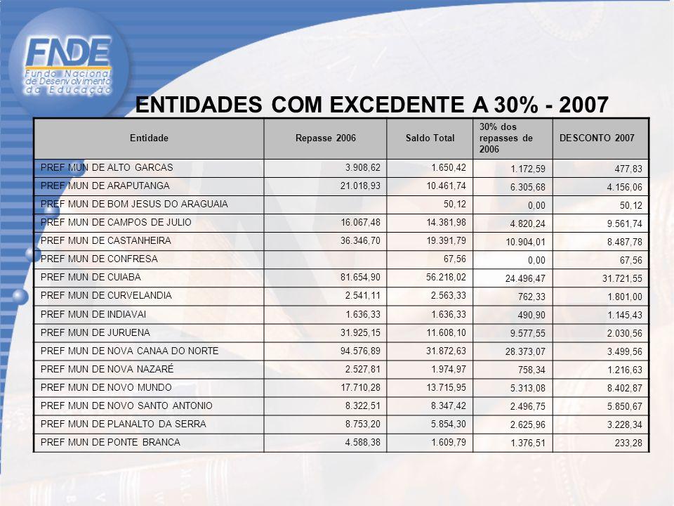 ENTIDADES COM EXCEDENTE A 30% - 2007 EntidadeRepasse 2006Saldo Total 30% dos repasses de 2006 DESCONTO 2007 PREF MUN DE ALTO GARCAS3.908,621.650,42 1.172,59477,83 PREF MUN DE ARAPUTANGA21.018,9310.461,74 6.305,684.156,06 PREF MUN DE BOM JESUS DO ARAGUAIA 50,12 0,0050,12 PREF MUN DE CAMPOS DE JULIO16.067,4814.381,98 4.820,249.561,74 PREF MUN DE CASTANHEIRA36.346,7019.391,79 10.904,018.487,78 PREF MUN DE CONFRESA 67,56 0,0067,56 PREF MUN DE CUIABA81.654,9056.218,02 24.496,4731.721,55 PREF MUN DE CURVELANDIA2.541,112.563,33 762,331.801,00 PREF MUN DE INDIAVAI1.636,33 490,901.145,43 PREF MUN DE JURUENA31.925,1511.608,10 9.577,552.030,56 PREF MUN DE NOVA CANAA DO NORTE94.576,8931.872,63 28.373,073.499,56 PREF MUN DE NOVA NAZARÉ2.527,811.974,97 758,341.216,63 PREF MUN DE NOVO MUNDO17.710,2813.715,95 5.313,088.402,87 PREF MUN DE NOVO SANTO ANTONIO8.322,518.347,42 2.496,755.850,67 PREF MUN DE PLANALTO DA SERRA8.753,205.854,30 2.625,963.228,34 PREF MUN DE PONTE BRANCA4.588,381.609,79 1.376,51233,28