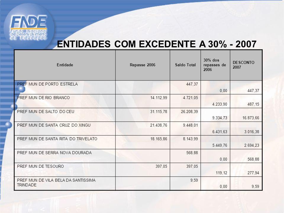 Custo em novembro/2004254.626.476,00 Combustível 62.028.308,00 Locação de veículos91.544.824,00 Servidores17.909.741,00 Manutenção18.162.599,00 Passes escolares7.613.300,00 Outras despesas39.832.870,00 Seguro/IPVA17.537.834,00 24,36% 35,95% 7,03% 7,13% 2,98% 15,64% 6,91% Composição dos Custos