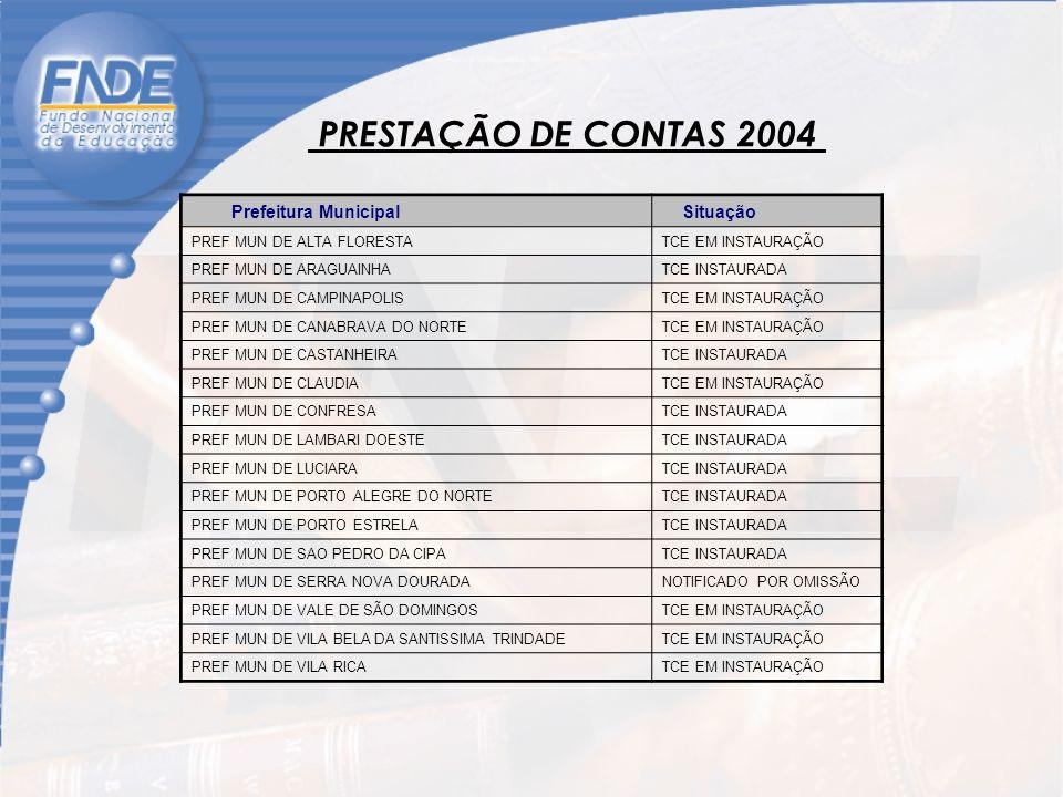 PRESTAÇÃO DE CONTAS 2004 Prefeitura Municipal Situação PREF MUN DE ALTA FLORESTATCE EM INSTAURAÇÃO PREF MUN DE ARAGUAINHATCE INSTAURADA PREF MUN DE CAMPINAPOLISTCE EM INSTAURAÇÃO PREF MUN DE CANABRAVA DO NORTETCE EM INSTAURAÇÃO PREF MUN DE CASTANHEIRATCE INSTAURADA PREF MUN DE CLAUDIATCE EM INSTAURAÇÃO PREF MUN DE CONFRESATCE INSTAURADA PREF MUN DE LAMBARI DOESTETCE INSTAURADA PREF MUN DE LUCIARATCE INSTAURADA PREF MUN DE PORTO ALEGRE DO NORTETCE INSTAURADA PREF MUN DE PORTO ESTRELATCE INSTAURADA PREF MUN DE SAO PEDRO DA CIPATCE INSTAURADA PREF MUN DE SERRA NOVA DOURADANOTIFICADO POR OMISSÃO PREF MUN DE VALE DE SÃO DOMINGOSTCE EM INSTAURAÇÃO PREF MUN DE VILA BELA DA SANTISSIMA TRINDADETCE EM INSTAURAÇÃO PREF MUN DE VILA RICATCE EM INSTAURAÇÃO