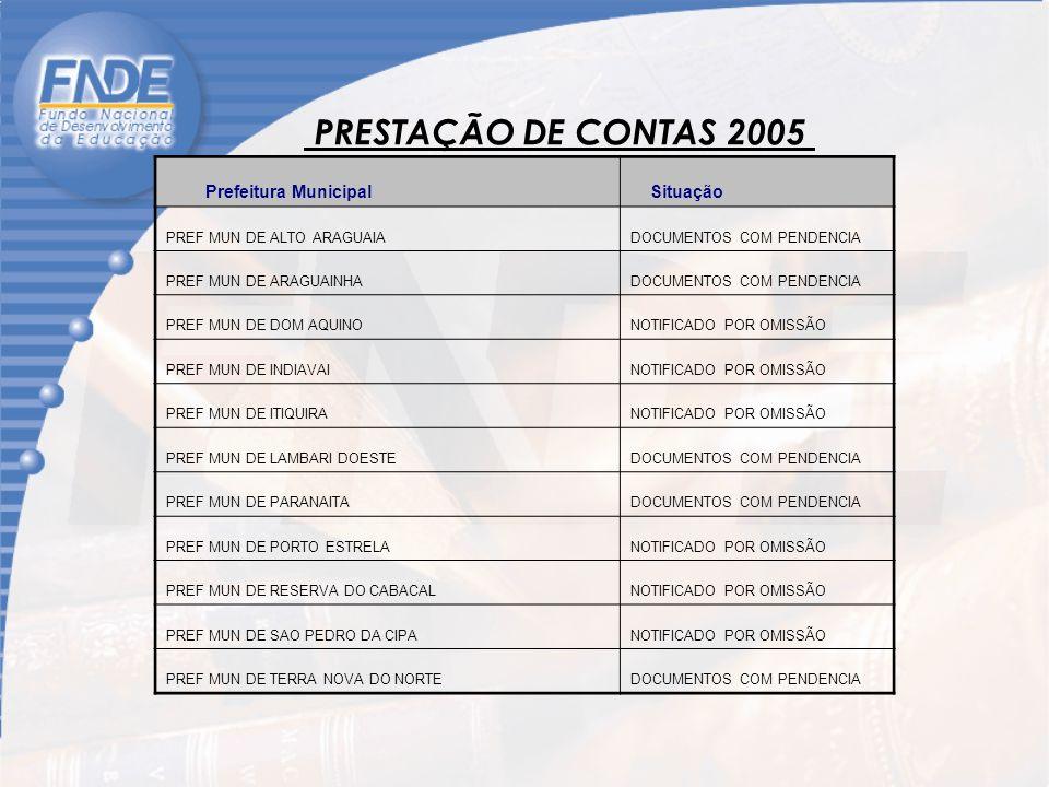 PRESTAÇÃO DE CONTAS 2005 Prefeitura Municipal Situação PREF MUN DE ALTO ARAGUAIADOCUMENTOS COM PENDENCIA PREF MUN DE ARAGUAINHADOCUMENTOS COM PENDENCIA PREF MUN DE DOM AQUINONOTIFICADO POR OMISSÃO PREF MUN DE INDIAVAINOTIFICADO POR OMISSÃO PREF MUN DE ITIQUIRANOTIFICADO POR OMISSÃO PREF MUN DE LAMBARI DOESTEDOCUMENTOS COM PENDENCIA PREF MUN DE PARANAITADOCUMENTOS COM PENDENCIA PREF MUN DE PORTO ESTRELANOTIFICADO POR OMISSÃO PREF MUN DE RESERVA DO CABACALNOTIFICADO POR OMISSÃO PREF MUN DE SAO PEDRO DA CIPANOTIFICADO POR OMISSÃO PREF MUN DE TERRA NOVA DO NORTEDOCUMENTOS COM PENDENCIA