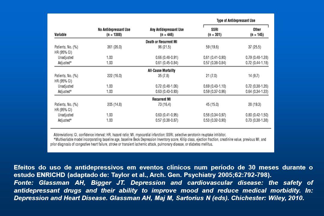 Efeitos do uso de antidepressivos em eventos clínicos num período de 30 meses durante o estudo ENRICHD (adaptado de: Taylor et al., Arch. Gen. Psychia