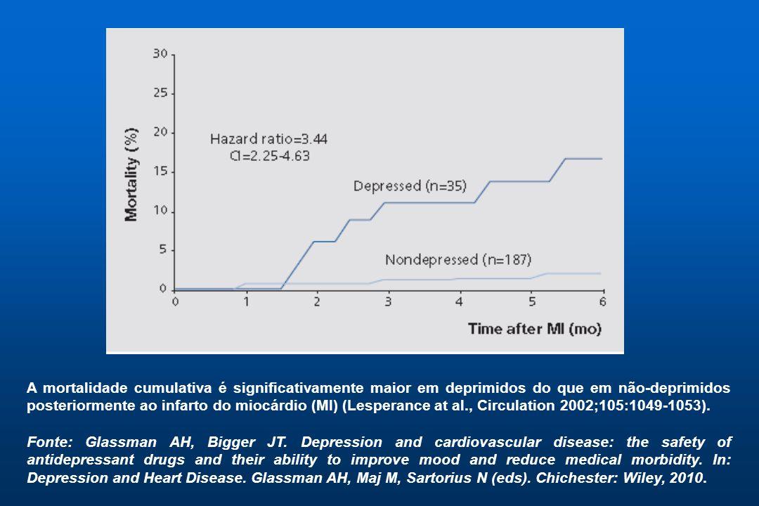 A mortalidade cumulativa é significativamente maior em deprimidos do que em não-deprimidos posteriormente ao infarto do miocárdio (MI) (Lesperance at