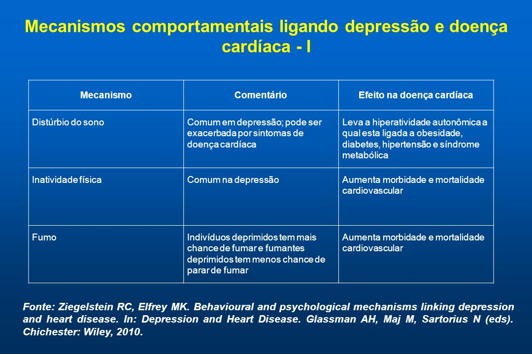Mecanismos comportamentais ligando depressão e doença cardíaca - II MecanismoComentárioEfeitos na doença cardíaca Pobre higieneDesatenção aos auto-cuidados é mais comum em depressão; depressão esta associada com aumento da salivação e dieta cariogênica.