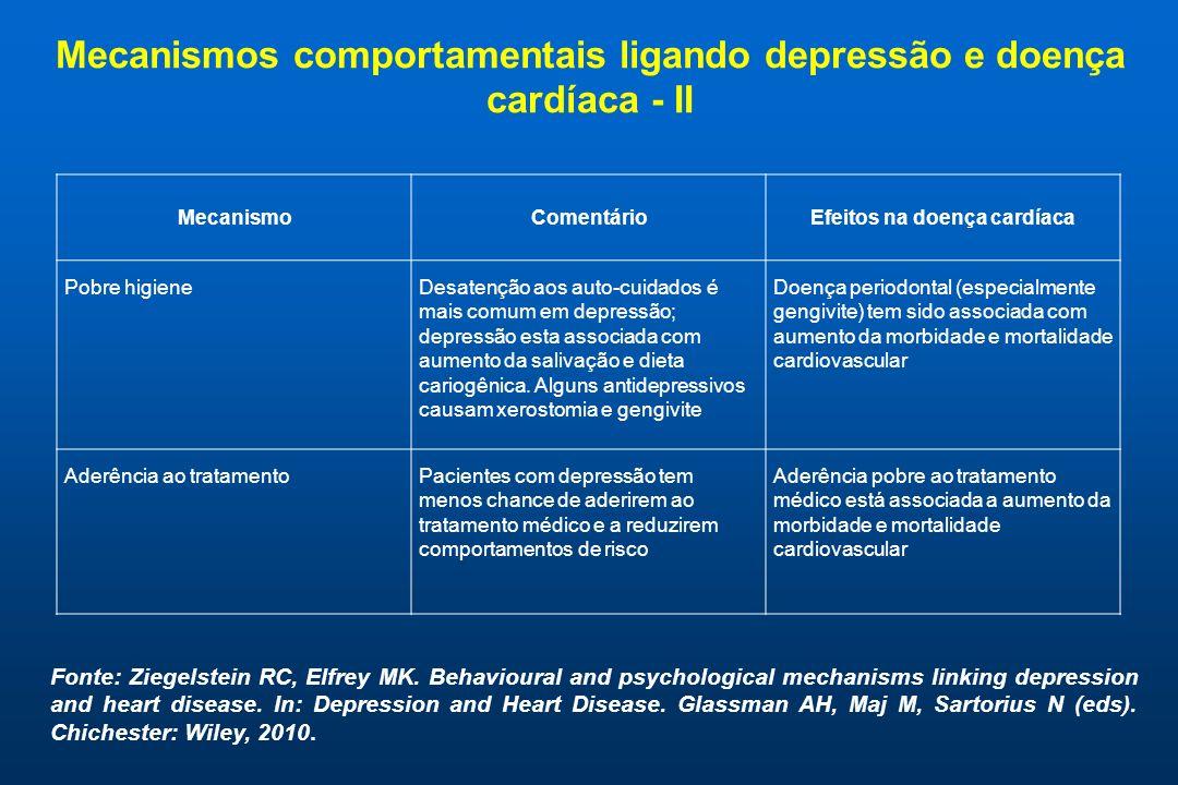 Mecanismos comportamentais ligando depressão e doença cardíaca - II MecanismoComentárioEfeitos na doença cardíaca Pobre higieneDesatenção aos auto-cui