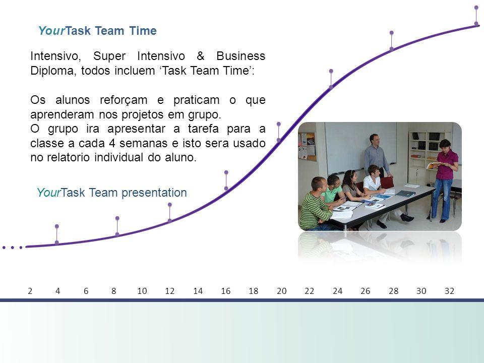 YourTask Team Time YourTask Team presentation Intensivo, Super Intensivo & Business Diploma, todos incluem Task Team Time: Os alunos reforçam e pratic